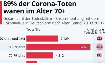 Pandemieopfer: 89% der Corona-Toten waren im Alter 70plus